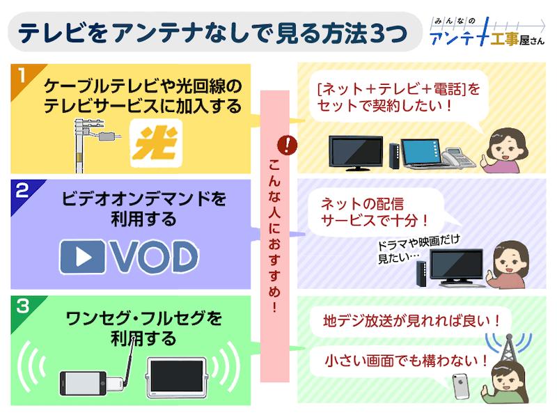 映ら 接続 ない スマホ テレビ 有線 テレビをインターネットに接続するメリットと、インターネット接続方法